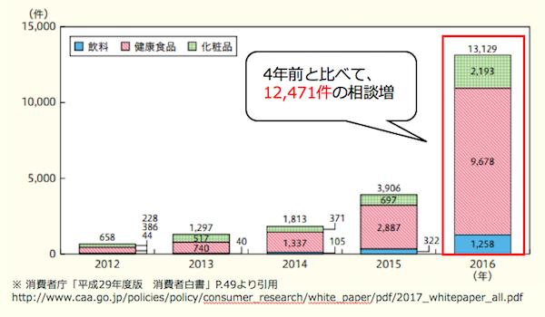 定期縛りに関する相談件のグラフ