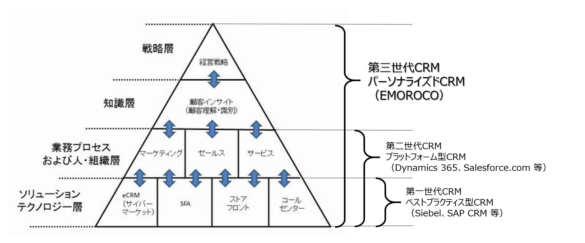 CRMモデル