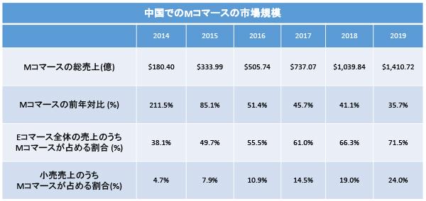 中国でのMコマースの市場規模