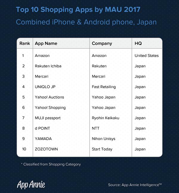 気になるショッピングアプリのランキングは?